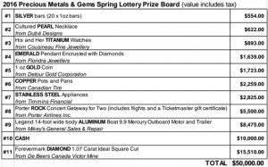 TADH Lottery Prize Board